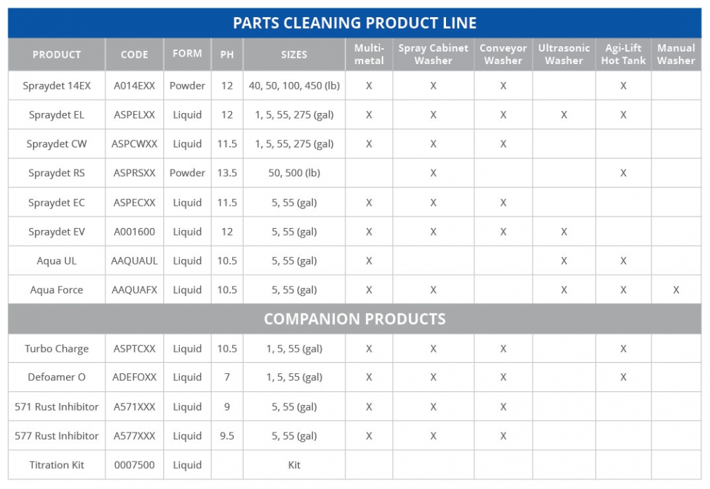 Seacole Line Card Parts Cleaning Chart